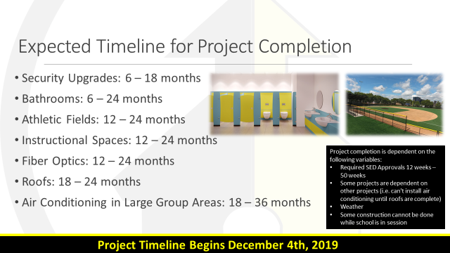Timeline of Project Completion