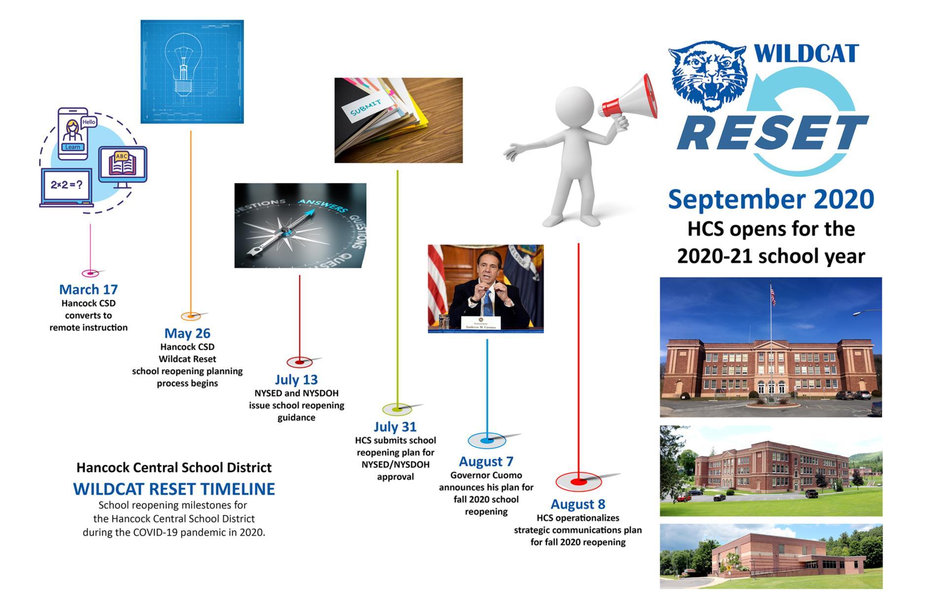 Wildcat Reset 2020 Timeline infographic image (7/2020)