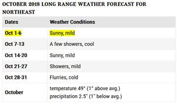 Almanac weather