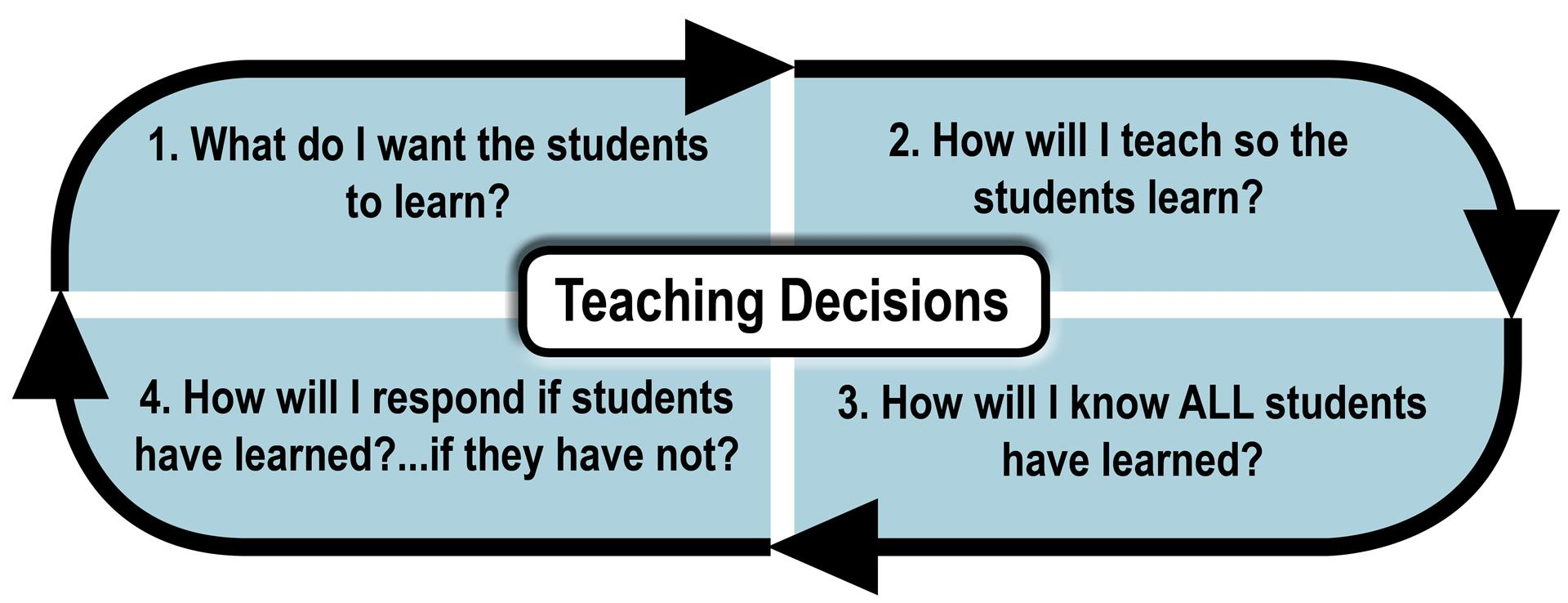 Teaching Decisions Graphic